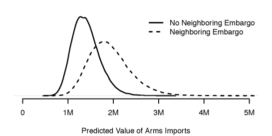 Predicted levels of arms imports for a hypothetical median state bordering an embargoed state and not bordering an embargoed state.  Fixed effect uncertainty included.  Based on 100,000 simulations.
