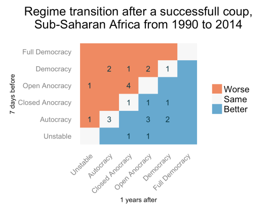 2-year-transitions-ssa-90on